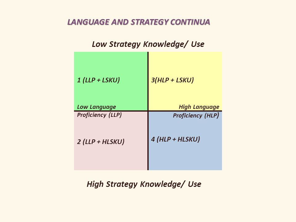1 (LLP + LSKU) Low Language Proficiency (LLP) 3(HLP + LSKU) 2 (LLP + HLSKU) 4 (HLP + HLSKU) High Language Proficiency (HLP ) Low Strategy Knowledge/ Use High Strategy Knowledge/ Use LANGUAGE AND STRATEGY CONTINUA