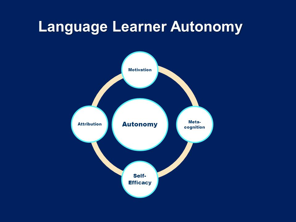 Language Learner Autonomy Autonomy Motivation Meta- cognition Self- Efficacy Attribution