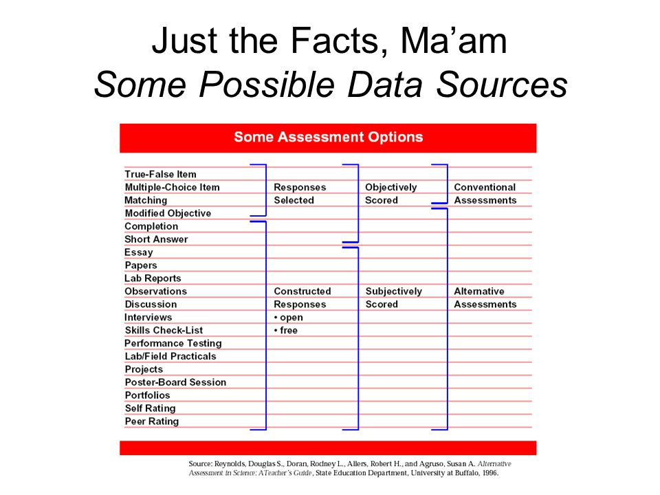 Just the Facts, Ma'am Some Possible Data Sources