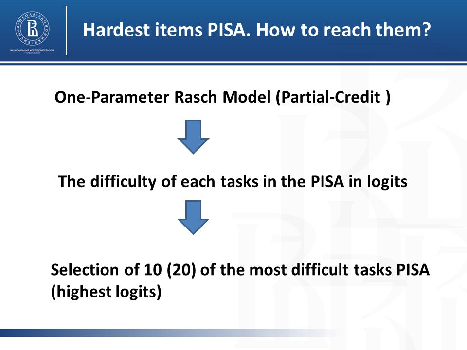 One-Parameter Rasch Model (Partial-Сredit ) The difficulty of each tasks in the PISA in logits Selection of 10 (20) of the most difficult tasks PISA (highest logits) Hardest items PISA.