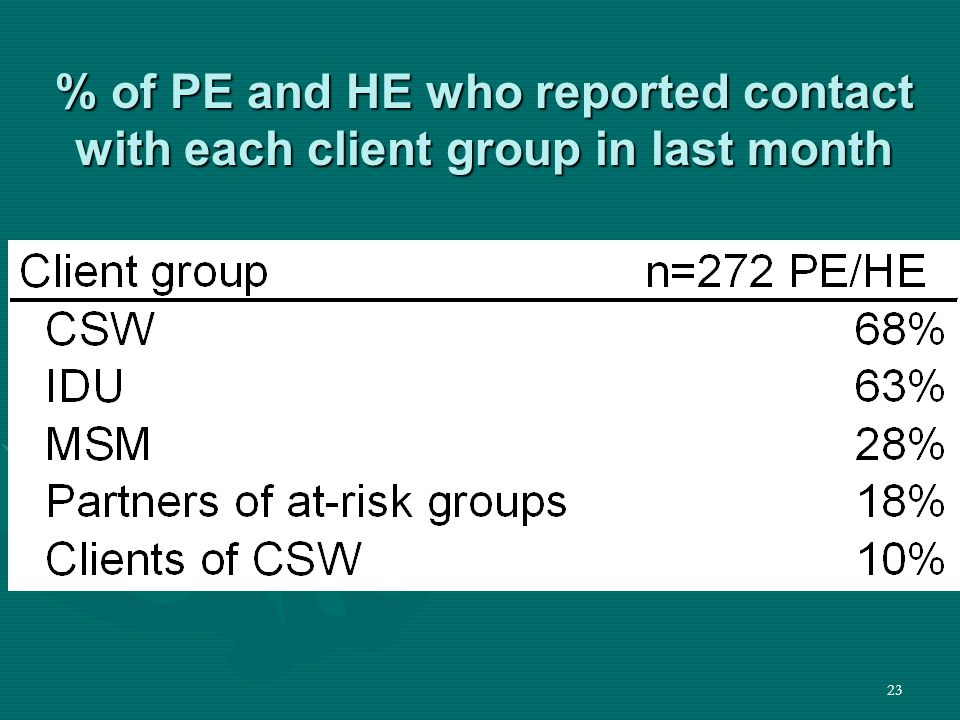 23 % of PE and HE who reported contact with each client group in last month