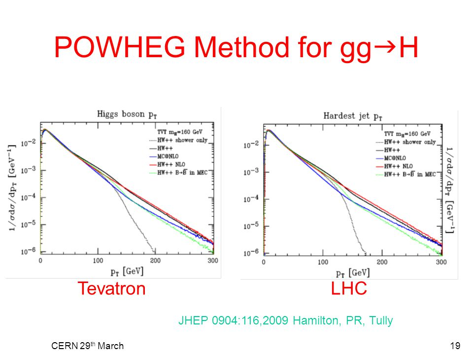 CERN 29 th March19 POWHEG Method for gg  H TevatronLHC JHEP 0904:116,2009 Hamilton, PR, Tully