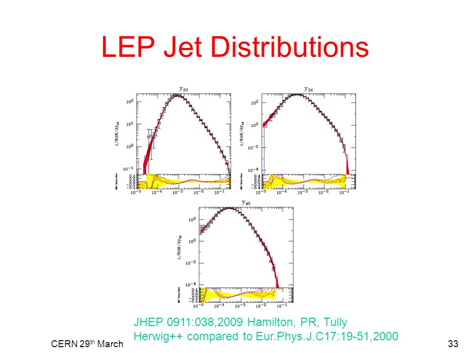 LEP Jet Distributions CERN 29 th March33 JHEP 0911:038,2009 Hamilton, PR, Tully Herwig++ compared to Eur.Phys.J.C17:19-51,2000