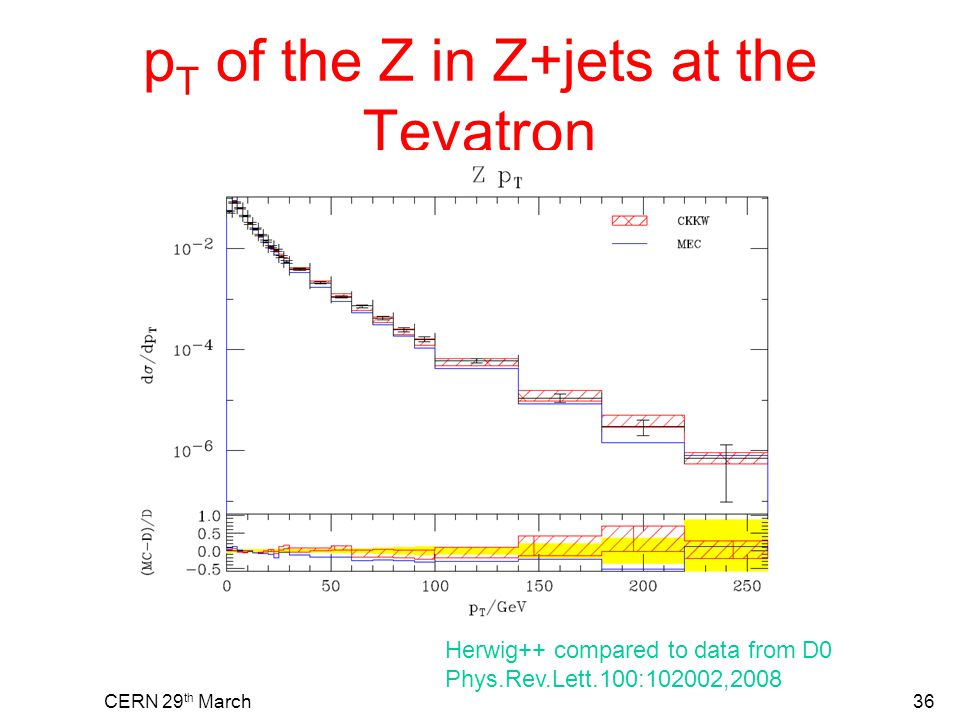 p T of the Z in Z+jets at the Tevatron CERN 29 th March36 Herwig++ compared to data from D0 Phys.Rev.Lett.100:102002,2008