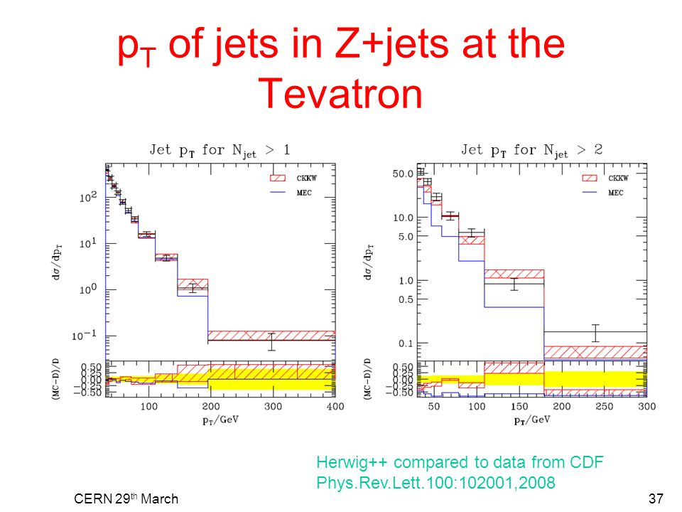 p T of jets in Z+jets at the Tevatron CERN 29 th March37 Herwig++ compared to data from CDF Phys.Rev.Lett.100:102001,2008