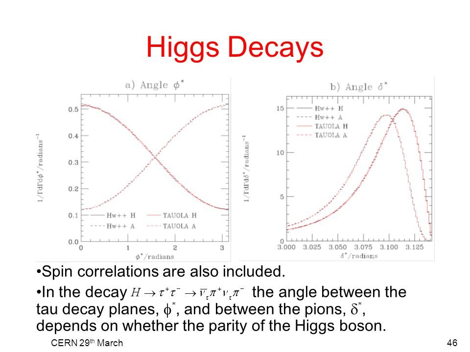 Higgs Decays CERN 29 th March46 Spin correlations are also included. In the decay the angle between the tau decay planes,  *, and between the pions,