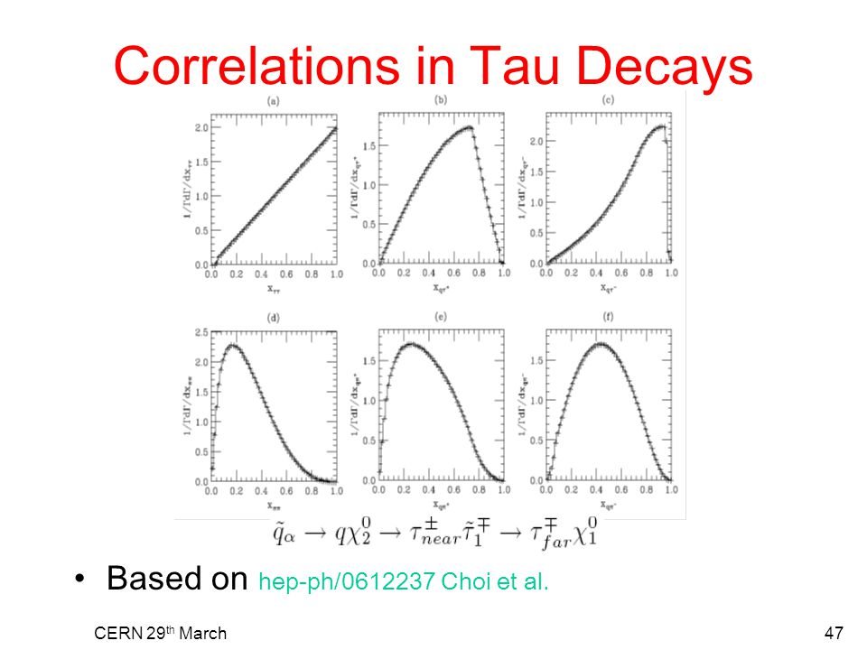 CERN 29 th March47 Correlations in Tau Decays Based on hep-ph/0612237 Choi et al.