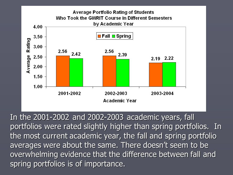 In the 2001-2002 and 2002-2003 academic years, fall portfolios were rated slightly higher than spring portfolios.