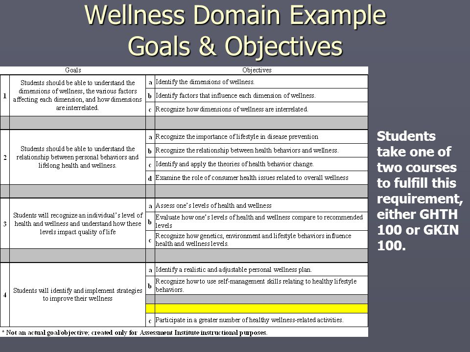 Wellness Domain Example Goals & Objectives Students take one of two courses to fulfill this requirement, either GHTH 100 or GKIN 100.