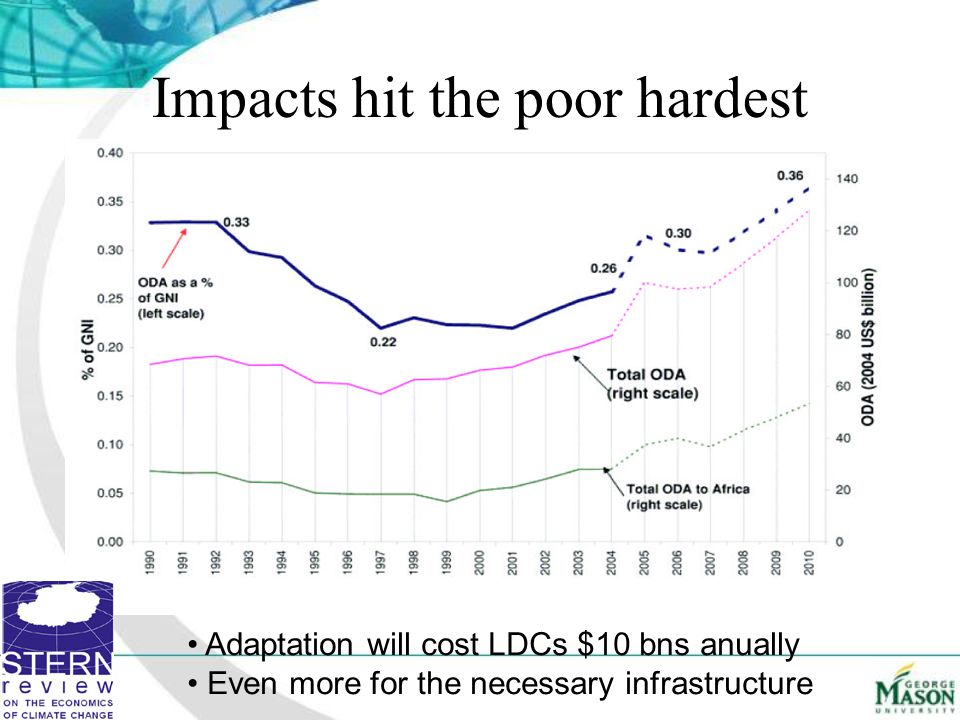 Impacts hit the poor hardest Adaptation will cost LDCs $10 bns anually Even more for the necessary infrastructure