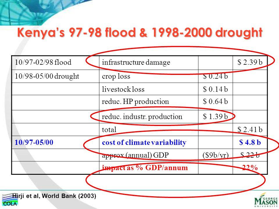 Kenya's 97-98 flood & 1998-2000 drought Hirji et al, World Bank (2003) 10/97-02/98 floodinfrastructure damage$ 2.39 b 10/98-05/00 droughtcrop loss$ 0.24 b livestock loss$ 0.14 b reduc.