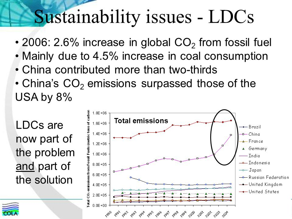 Sustainability issues - LDCs 2006: 2.6% increase in global CO 2 from fossil fuel Mainly due to 4.5% increase in coal consumption China contributed more than two-thirds China's CO 2 emissions surpassed those of the USA by 8% LDCs are now part of the problem and part of the solution Total emissions