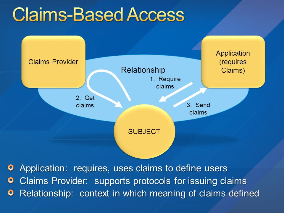 Relationship Claims Provider 2. Get claims 3. Send claims 1. Require claims SUBJECT Application (requires Claims) Application (requires Claims)