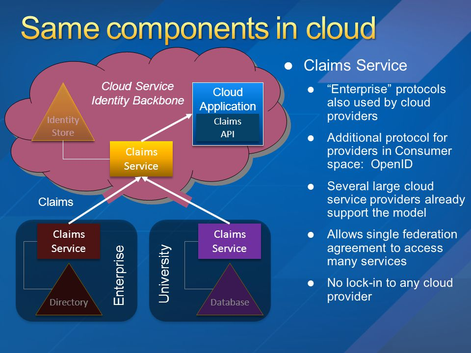 Claims Directory Identity Store Identity Store Cloud Application Cloud Application Claims API Claims API Claims Service Claims Service Claims Service Claims Service Cloud Service Identity Backbone Database Claims Service Claims Service Enterprise University