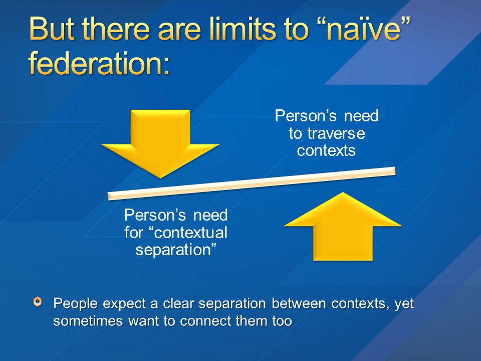 Person's need to traverse contexts Person's need for contextual separation