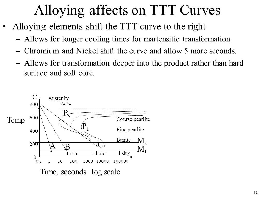 10 Alloying affects on TTT Curves Alloying elements shift the TTT curve to the right –Allows for longer cooling times for martensitic transformation –Chromium and Nickel shift the curve and allow 5 more seconds.