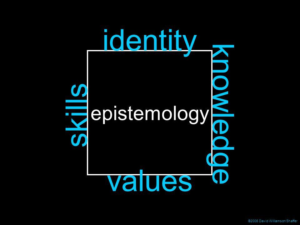 ©2006 David Williamson Shaffer epistemology identity skills knowledge values