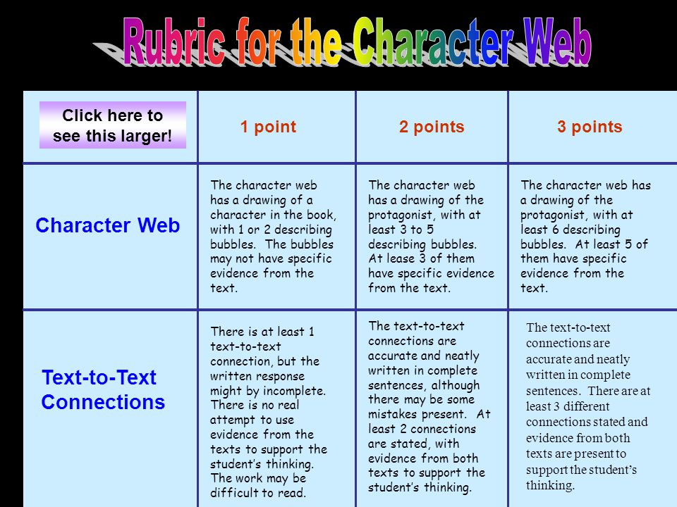 Character Web Text-to-Text Connections 1 point2 points3 points The character web has a drawing of a character in the book, with 1 or 2 describing bubbles.