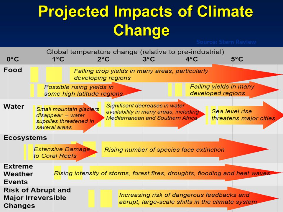 Projected Impacts of Climate Change Projected Impacts of Climate Change Source: Stern Review