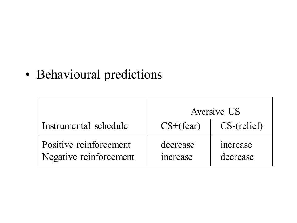 Behavioural predictions Aversive US Instrumental scheduleCS+(fear)CS-(relief) Positive reinforcementdecreaseincrease Negative reinforcementincreasedecrease