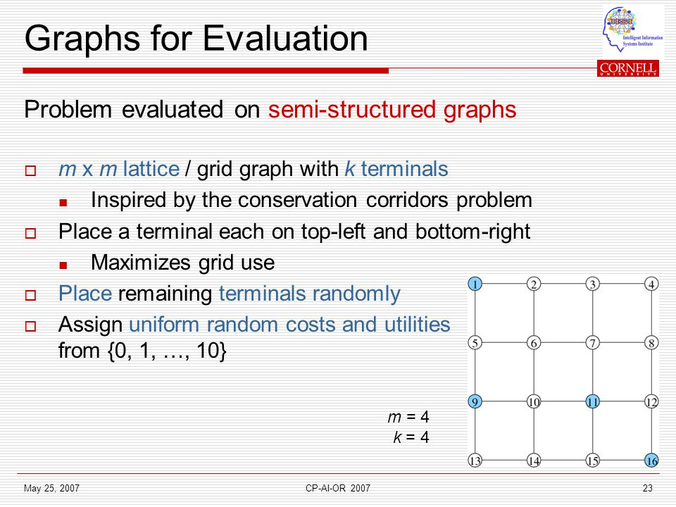 May 25, 2007CP-AI-OR 200723 Graphs for Evaluation Problem evaluated on semi-structured graphs  m x m lattice / grid graph with k terminals Inspired by the conservation corridors problem  Place a terminal each on top-left and bottom-right Maximizes grid use  Place remaining terminals randomly  Assign uniform random costs and utilities from {0, 1, …, 10} m = 4 k = 4