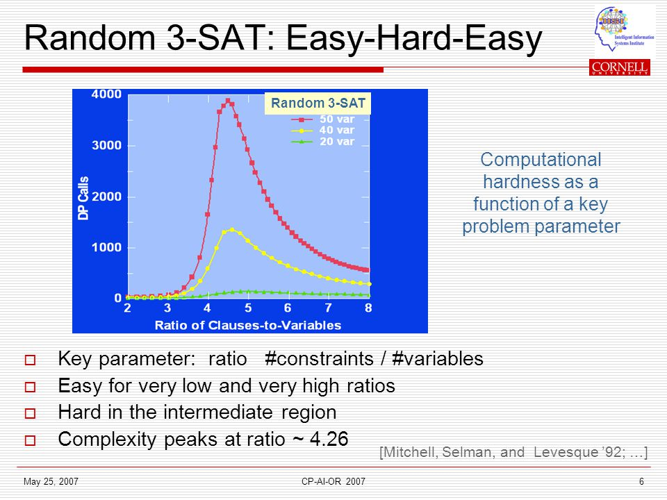 May 25, 2007CP-AI-OR 20076  Key parameter: ratio #constraints / #variables  Easy for very low and very high ratios  Hard in the intermediate region  Complexity peaks at ratio ~ 4.26 Random 3-SAT Random 3-SAT: Easy-Hard-Easy Computational hardness as a function of a key problem parameter [Mitchell, Selman, and Levesque '92; …]