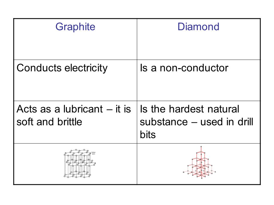 GraphiteDiamond Conducts electricityIs a non-conductor Acts as a lubricant – it is soft and brittle Is the hardest natural substance – used in drill bits