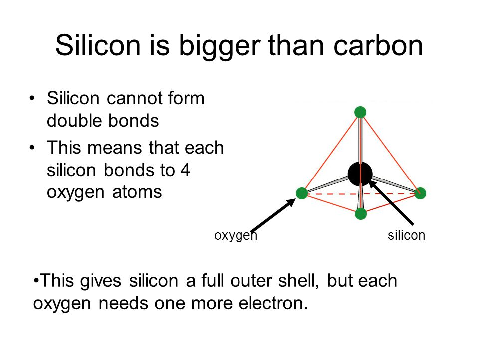 This is achieved by each oxygen bonding to another silicon atom – so a giant network is built up.
