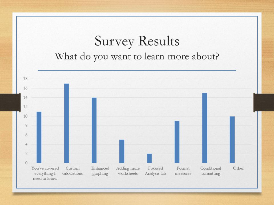 Survey Results What do you want to learn more about