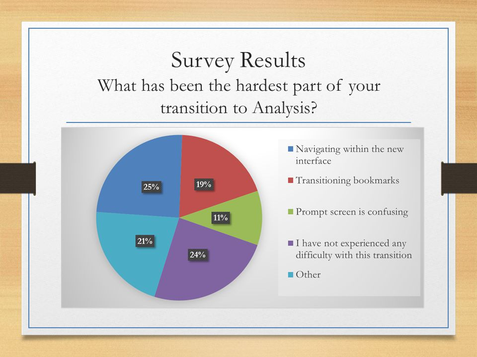 Survey Results What has been the hardest part of your transition to Analysis