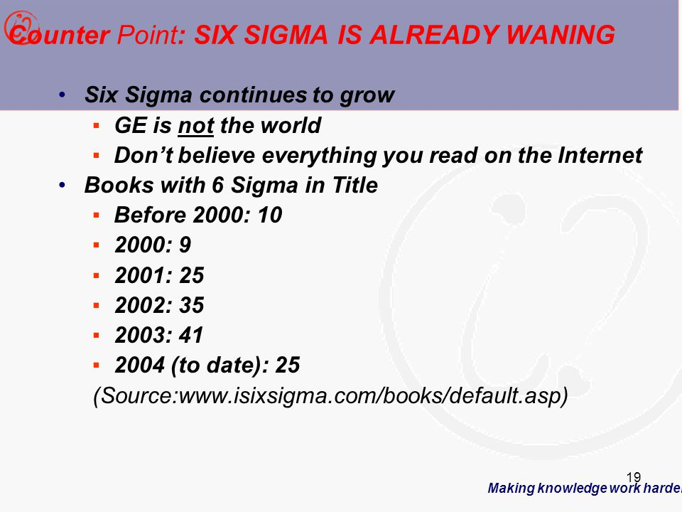 Making knowledge work harder 19 Counter Point: SIX SIGMA IS ALREADY WANING Six Sigma continues to grow ▪GE is not the world ▪Don't believe everything you read on the Internet Books with 6 Sigma in Title ▪Before 2000: 10 ▪2000: 9 ▪2001: 25 ▪2002: 35 ▪2003: 41 ▪2004 (to date): 25 (Source:www.isixsigma.com/books/default.asp)