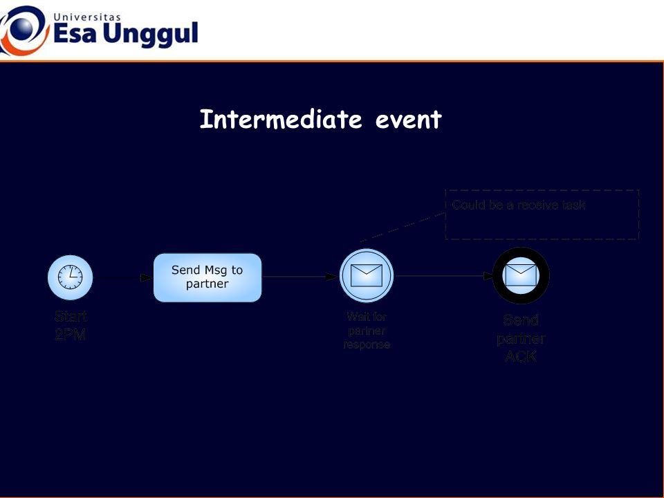 Intermediate event