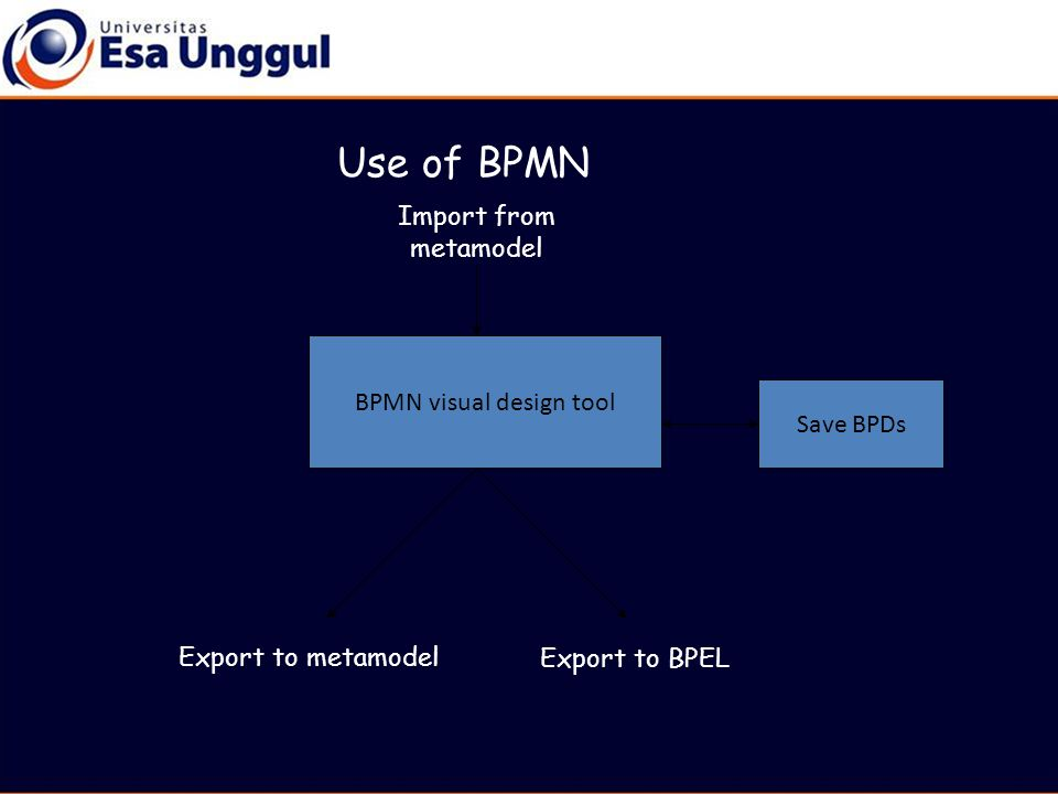 BPM Architecture Runtime engine - BPEL External process Administration and monitoring console Graphical editor - BPMN Exporter (BPMN to BPEL mapping) WS-CDL toolkit: Code generator compliance validator Internal system, inline code Human worklist application Deployment Mgt language Web services Standard worklist interface XML, web services, J2EE,.NET, Java C# Generates, validates