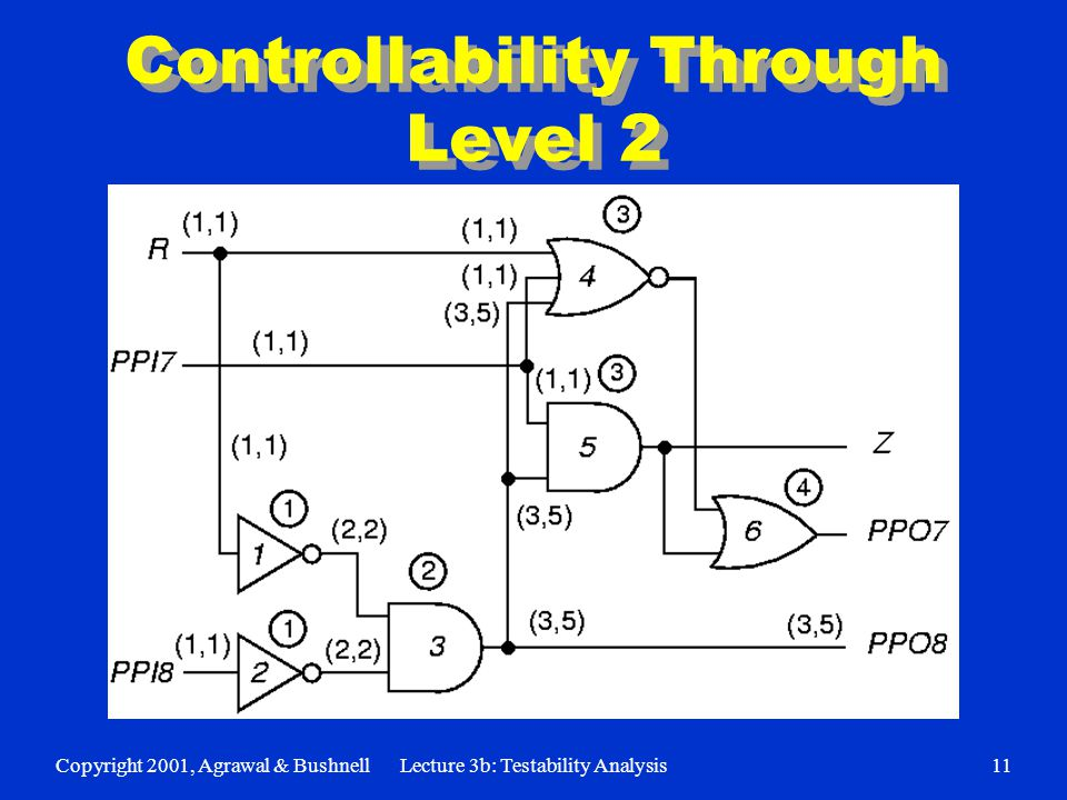 Copyright 2001, Agrawal & BushnellLecture 3b: Testability Analysis11 Controllability Through Level 2