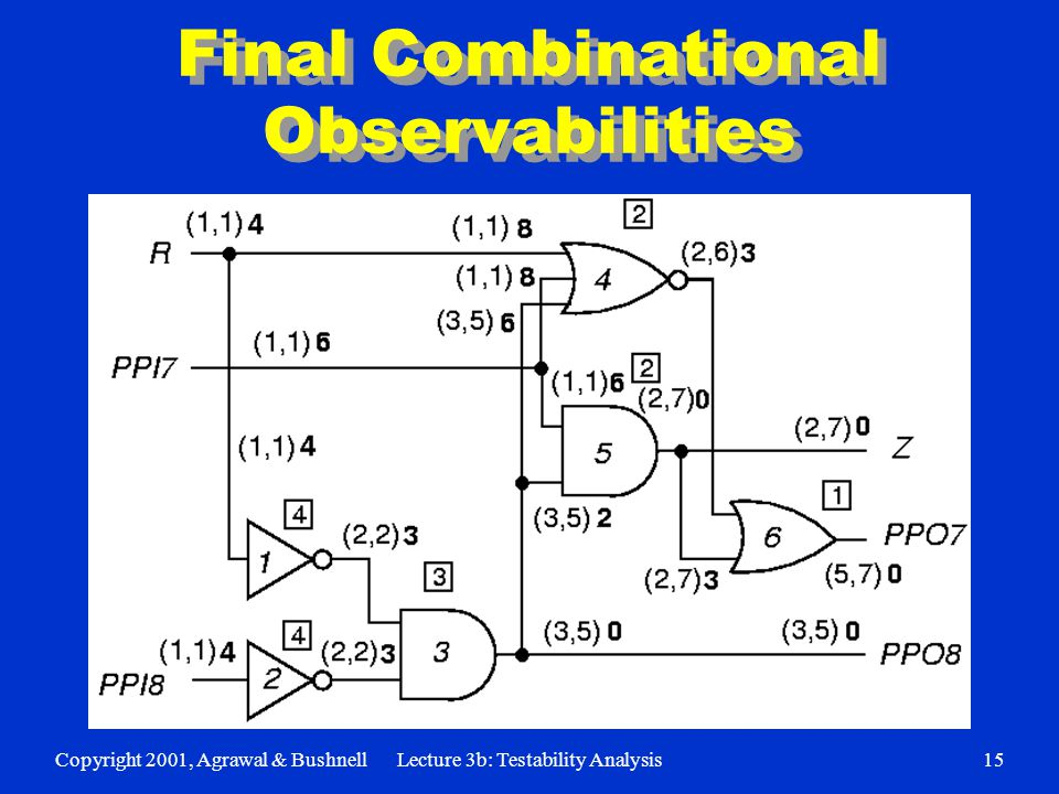 Copyright 2001, Agrawal & BushnellLecture 3b: Testability Analysis15 Final Combinational Observabilities