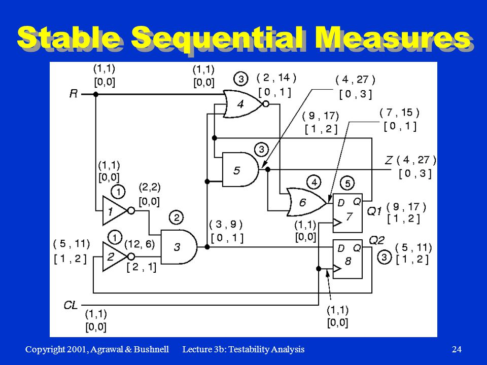 Copyright 2001, Agrawal & BushnellLecture 3b: Testability Analysis24 Stable Sequential Measures