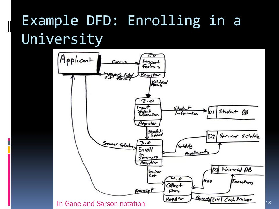 Example DFD: Enrolling in a University Requirements 18 In Gane and Sarson notation
