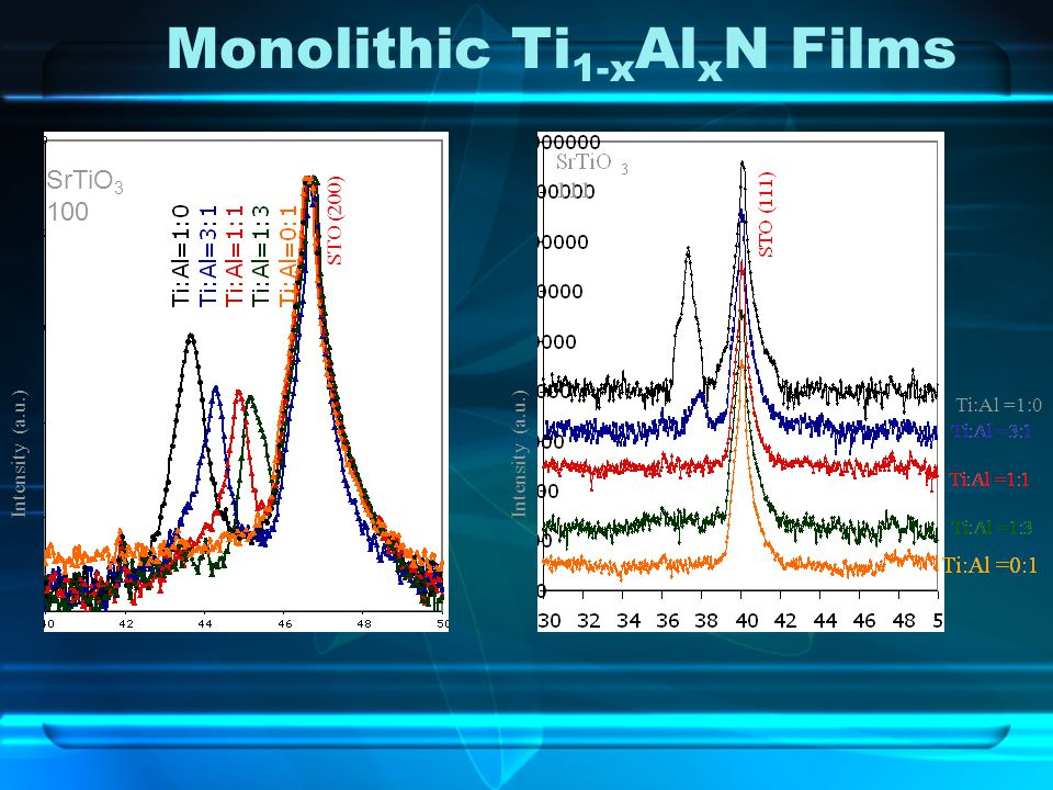 Monolithic Ti 1-x Al x N Films Intensity (a.u.) SrTiO 3 100 STO (200) Ti:Al =1:0 Intensity (a.u.)