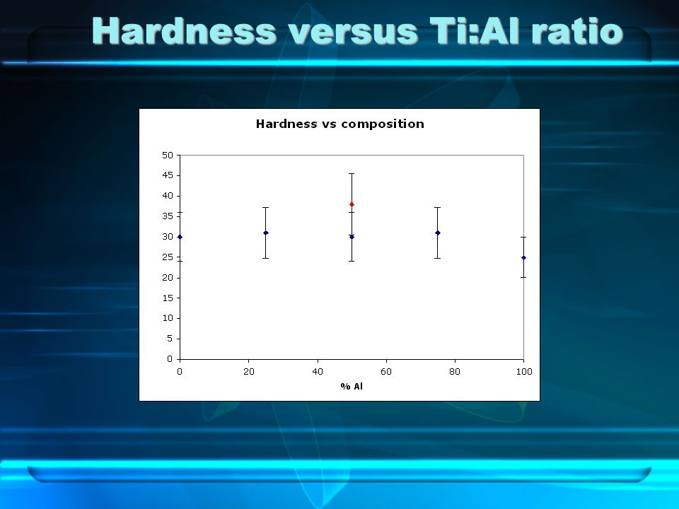 Hardness versus Ti:Al ratio