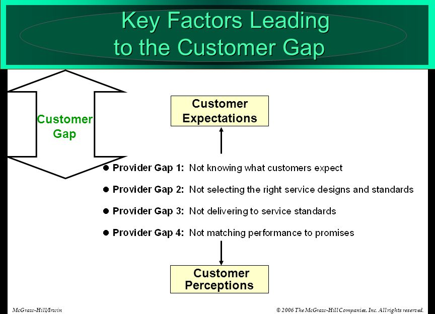 © 2006 The McGraw-Hill Companies, Inc. All rights reserved.McGraw-Hill/Irwin Customer Expectations Customer Perceptions Key Factors Leading to the Cus