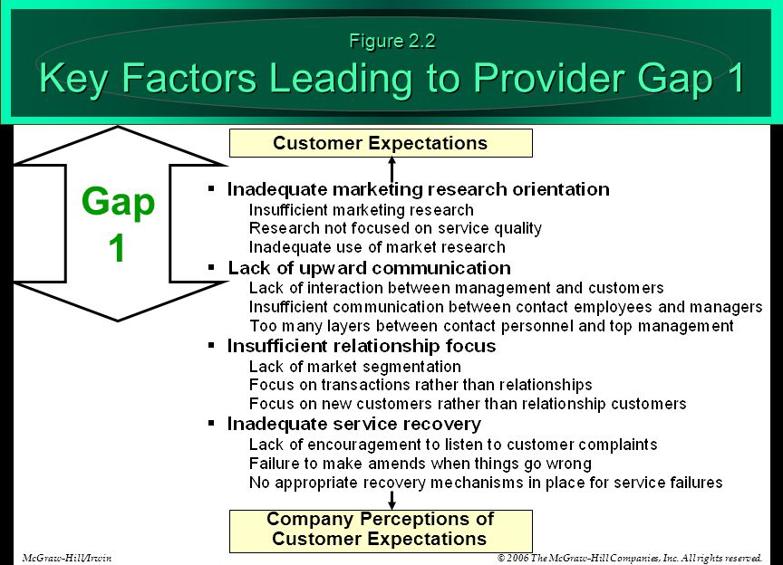 © 2006 The McGraw-Hill Companies, Inc. All rights reserved.McGraw-Hill/Irwin Customer Expectations Company Perceptions of Customer Expectations Figure