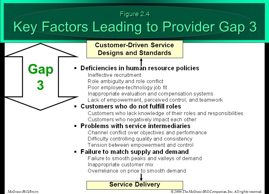 © 2006 The McGraw-Hill Companies, Inc. All rights reserved.McGraw-Hill/Irwin Service Delivery Customer-Driven Service Designs and Standards Figure 2.4