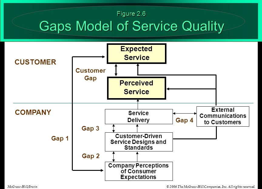 © 2006 The McGraw-Hill Companies, Inc. All rights reserved.McGraw-Hill/Irwin Perceived Service Expected Service CUSTOMER COMPANY Customer Gap Gap 1 Ga