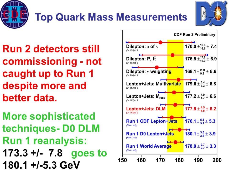 Run 2 detectors still commissioning - not caught up to Run 1 despite more and better data.