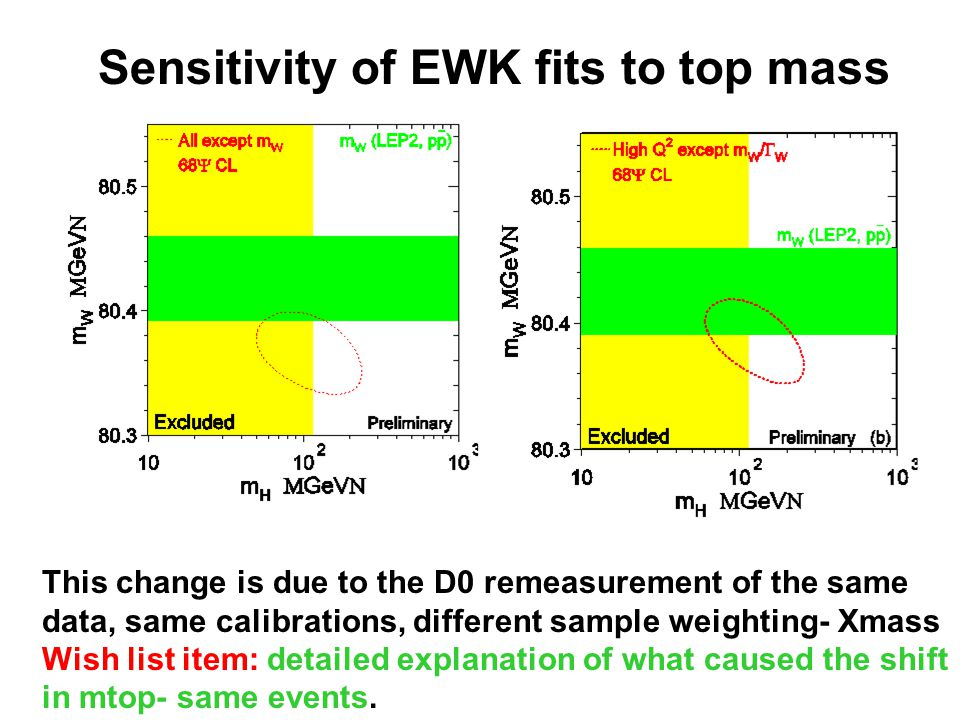 Sensitivity of EWK fits to top mass This change is due to the D0 remeasurement of the same data, same calibrations, different sample weighting- Xmass Wish list item: detailed explanation of what caused the shift in mtop- same events.
