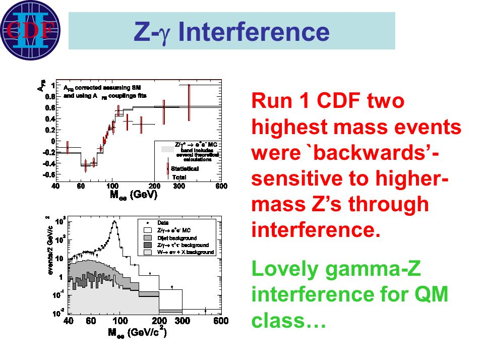 Z-  Interference Run 1 CDF two highest mass events were `backwards'- sensitive to higher- mass Z's through interference. Lovely gamma-Z interference
