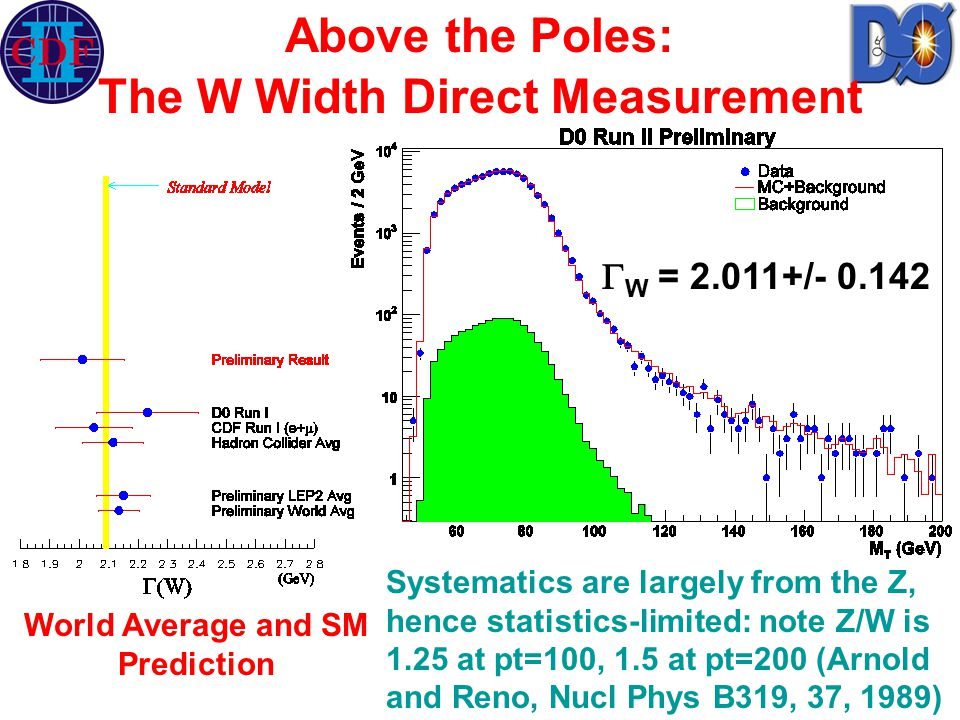 Above the Poles: The W Width Direct Measurement  W = 2.011+/- 0.142 World Average and SM Prediction Systematics are largely from the Z, hence statistics-limited: note Z/W is 1.25 at pt=100, 1.5 at pt=200 (Arnold and Reno, Nucl Phys B319, 37, 1989)
