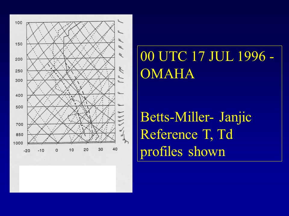 00 UTC 17 JUL 1996 - OMAHA Betts-Miller- Janjic Reference T, Td profiles shown