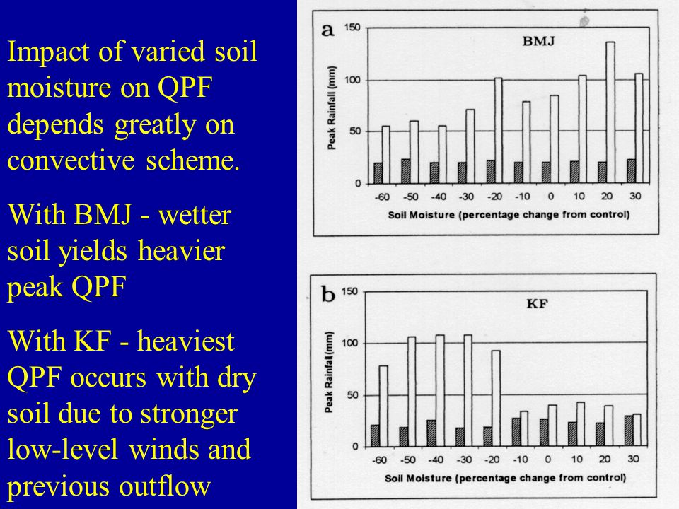 Impact of varied soil moisture on QPF depends greatly on convective scheme.
