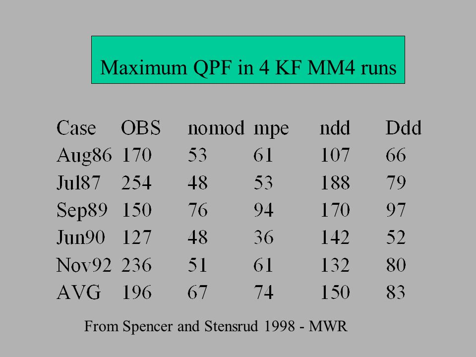 Max. Prec for 4 tests Maximum QPF in 4 KF MM4 runs From Spencer and Stensrud 1998 - MWR